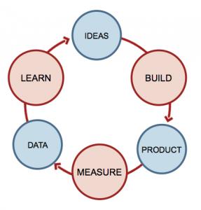 Lean Startup Feedback Loop Eric Ries