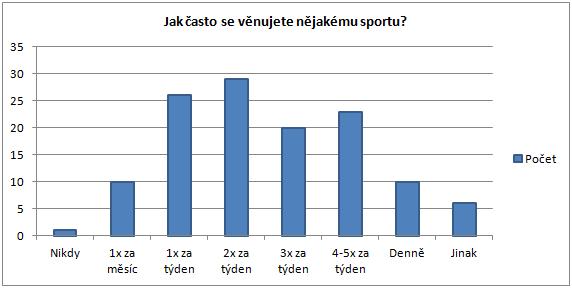 Frekvence sportování - marketingový výzkum