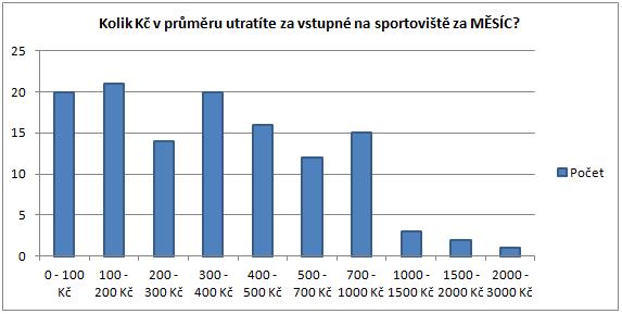 Měsíční útrata a příjmy sportovišť - marketingový výzkum