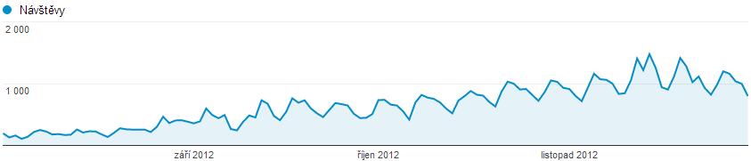 Návštěvnost z vyhledávání 2012