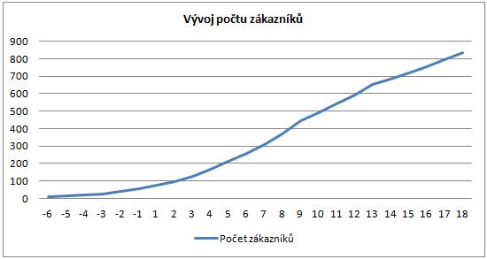 Predikce počtu zákazníků SportCentral