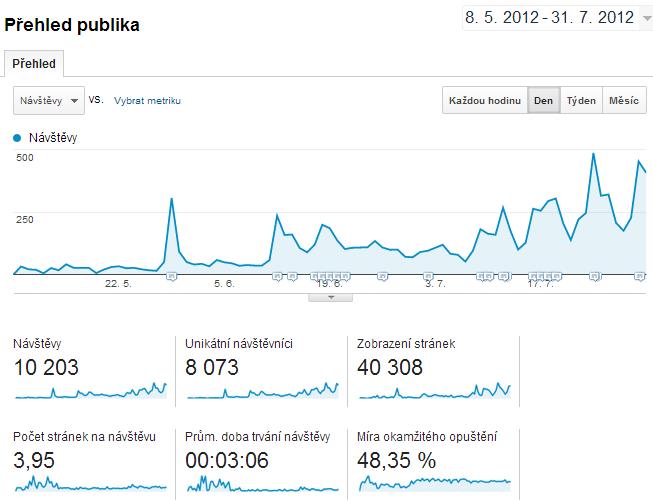 Návštěvnost webu Google Analytics