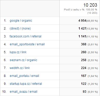 Zdroje návštěvnosti Google Analytics