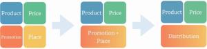 KISSmetrics - Evoluce tradičního marketingu