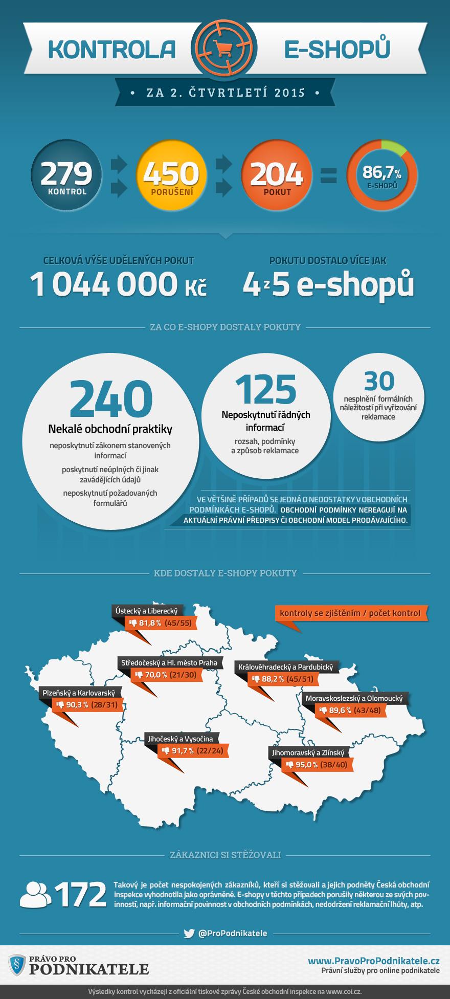 Infografika Kontroly a pokuty eshopu 2015 2. ctvrtleti